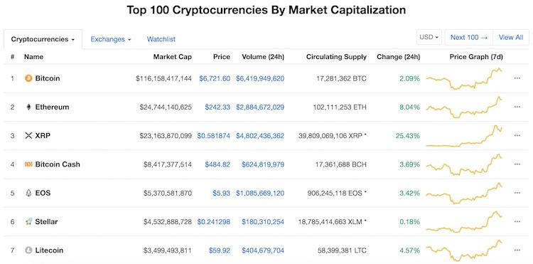Bitcoin en andere crytpo's weer in de groene cijfers