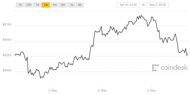 Bitcoin in een dip na spectaculaire week
