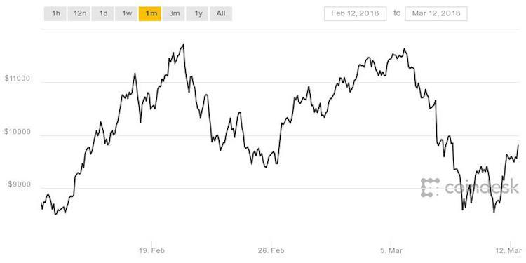 Bitcoin krabbelt eindelijk op na periode van dip?