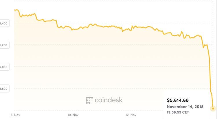 Bitcoin stond niet eerder dit jaar zó laag