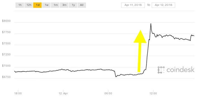 Bitcoin-koers schiet weer omhoog