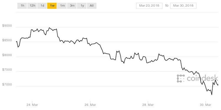 Bitcoin beleeft de week met een daling