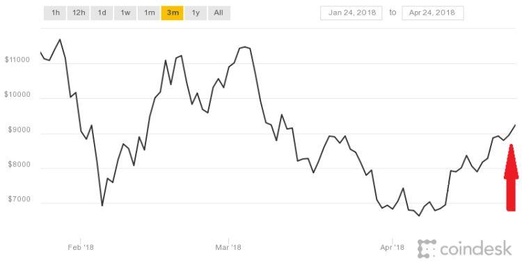 Bitcoin gaat hard omhoog