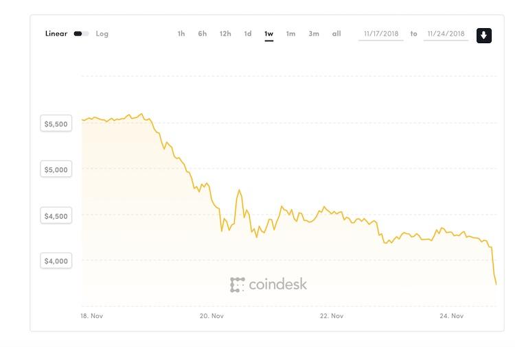 Bitcoin zakt verder weg, schiet onder 4.000 dollar
