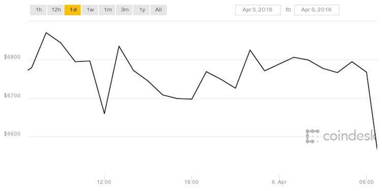 Waarom Bitcoin een enorme klap naar beneden maakt