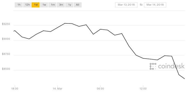 Bitcoin daalt na bekendmaking Google