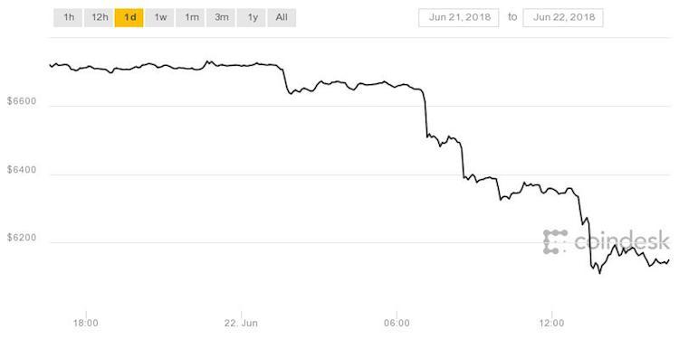 Grote cryptocurrency exchange gebukt onder hoge druk
