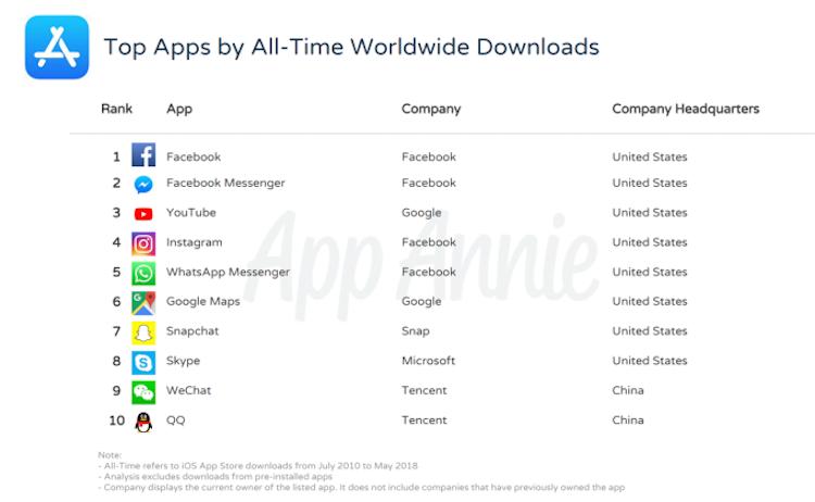 Top 10 apps ooit