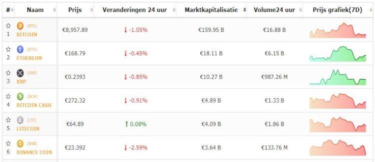 Bitcoin-Altcoin-top-5-koers-24-8