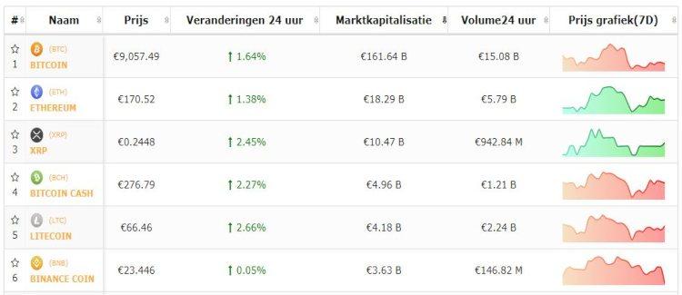 Bitcoin-altcoin-top-5-koers-25-8