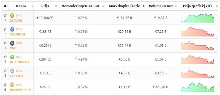 Bitcoin-beursflits-bitcoin-positiever-12-8