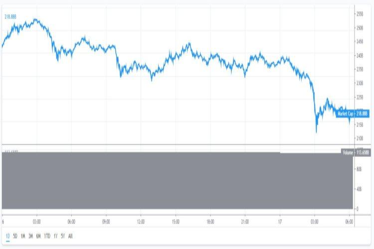 Bitcoin-marktkapitalisatie-17-5