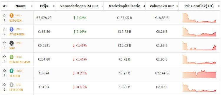 Bitcoin-top-5-altkoersen-bitcoin-herstelt-altkoersen-wisselen-1-10.