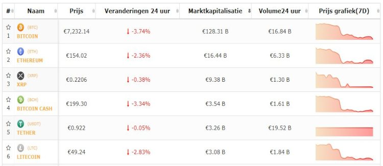 Bitcoin-top-5-altkoersen-verder-onderuit-30-9.
