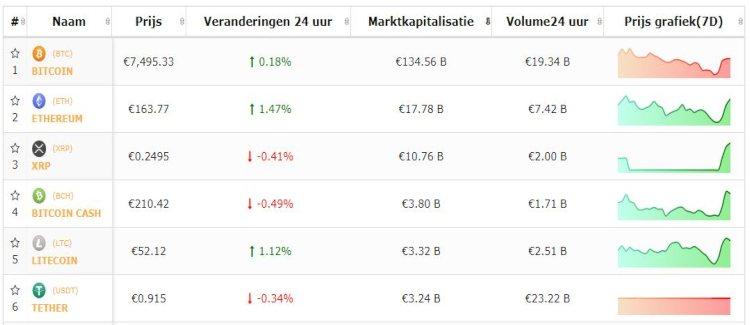 Bitcoin-top-5-cryptokoersen-rustige-dag