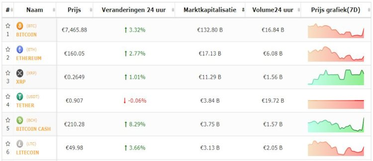 Bitcoin-top-5-cryptomunten-sterk-begin-week