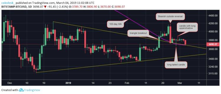 Bitcoin-trend-korte-termijn