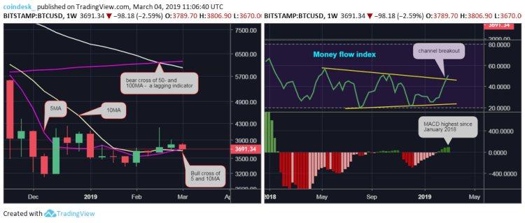 Bitcoin-trend-week
