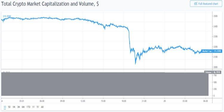 Bitcoin-vriendjes-verliezen-40-miljard
