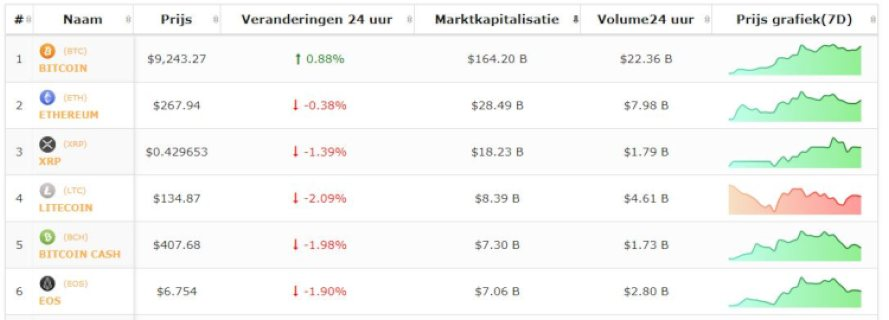 Koers-bitcoin-top-5-altcoins-20-6