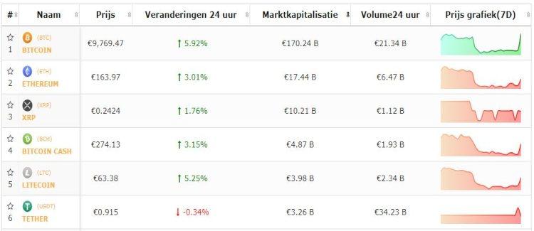 Live-koersen-bitcoin-stijgt-altcoins-blijven-achter-3-9