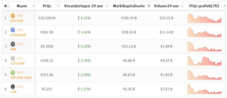 Live-koersen-bitcoin-top-5-altcoins