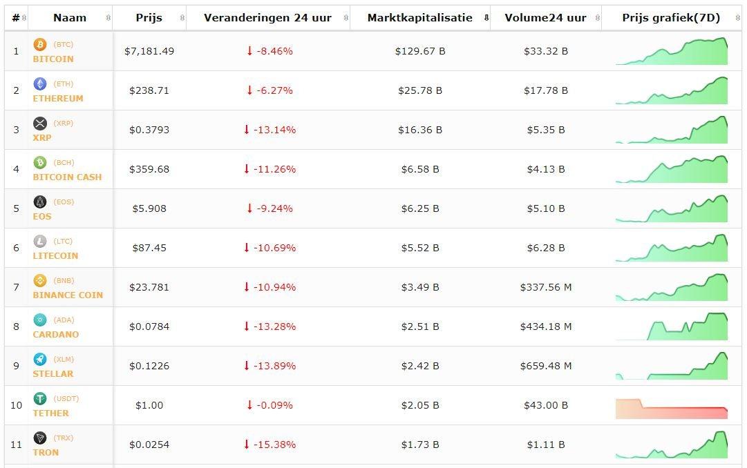 Livekoersen-bitcoin-cryptomunten-17-5-8.30.