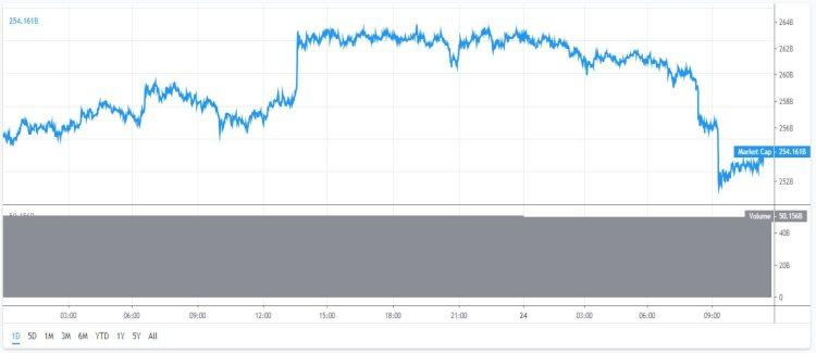 Marktkapitaal-Bitcoin-cryptomunten-24-uur