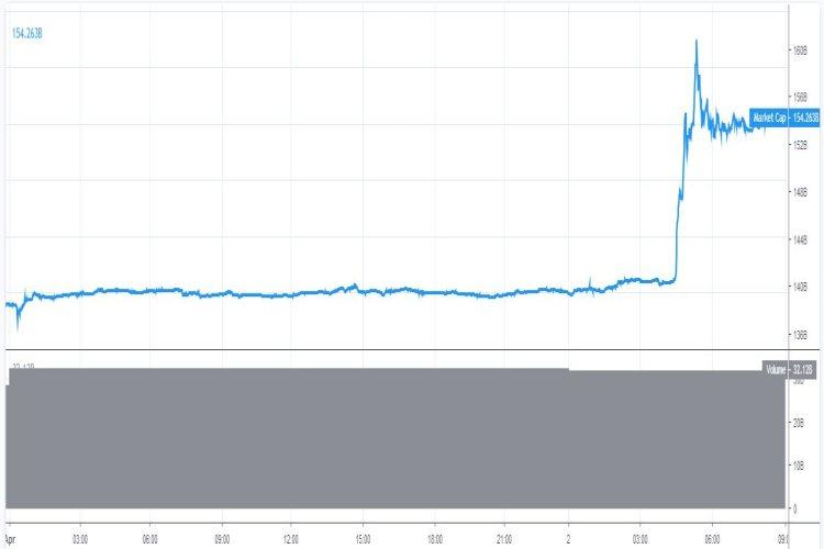 marktkapitalisatie-bitcoin-recordtijd