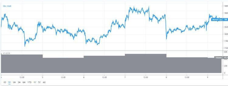Marktkapitalisatie Bitcoin stijgt