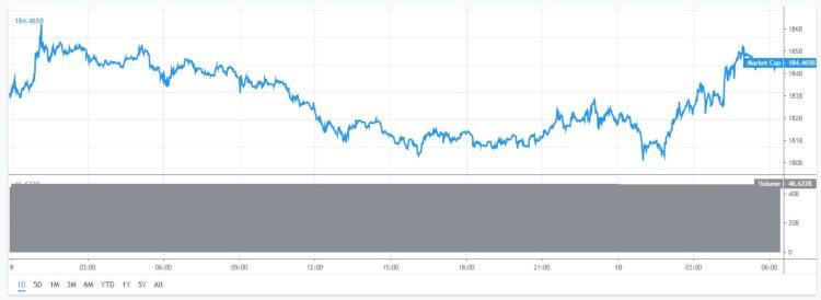 Marktkapitalisatie-Bitcoin-10-mei