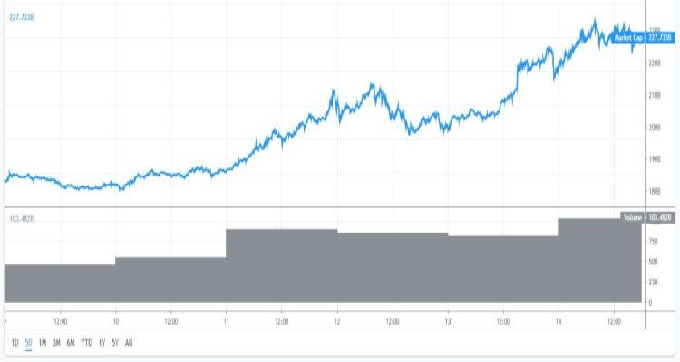 Marktkapitalisatie-bitcoin-14-5