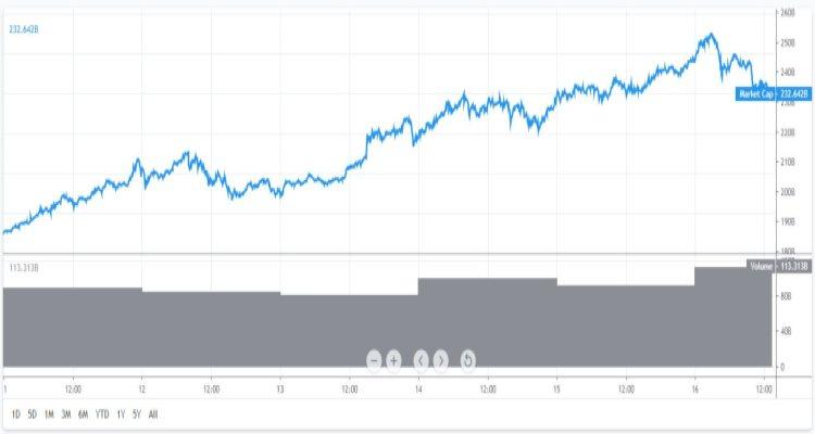 Marktkapitalisatie-bitcoin-16-5