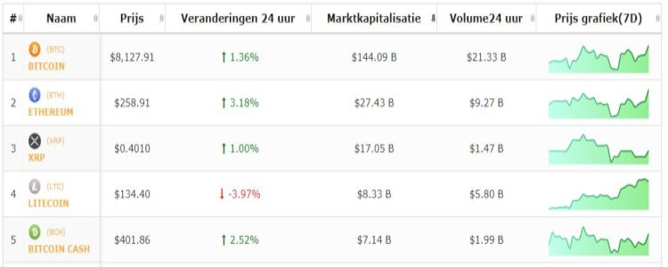 Top-5-bitcoin-cryptomunten-koers-13-6