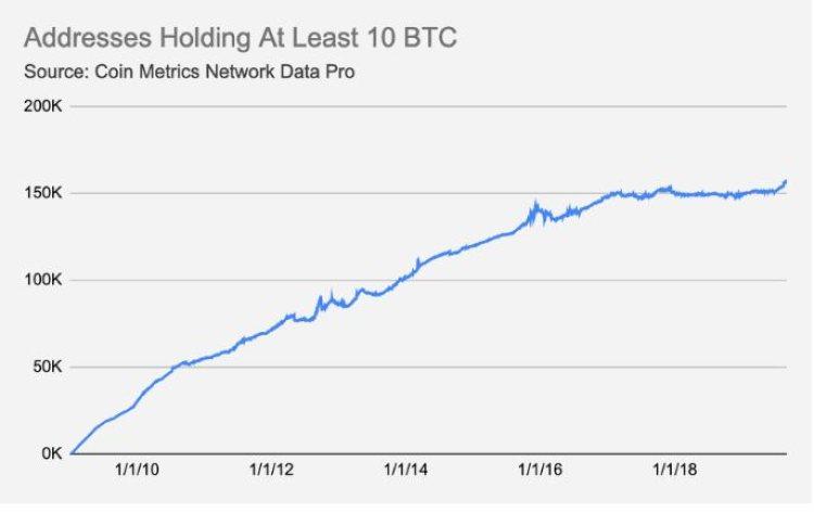 Wallets met meer dan 10 Bitcoin