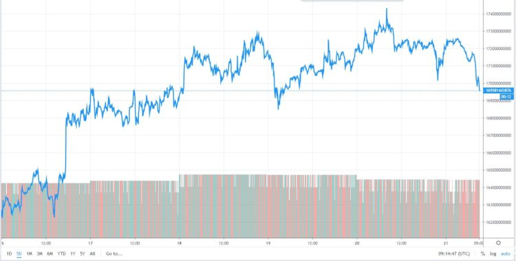 bitcoin-5daagse-marktcap
