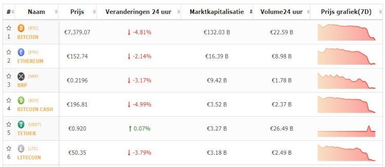 bitcoin-altcoin-top-5-bitcoin-altcoins-blijven-dalen