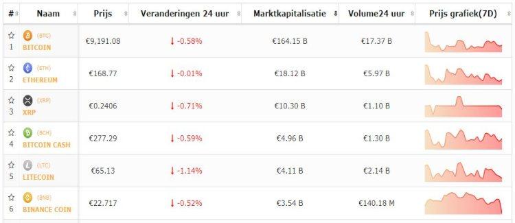 bitcoin-altcoin-top-5-koers-28-8