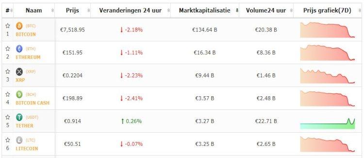 bitcoin-altcoin-top-5-koersen-dalen-weer-bakkt-fraude