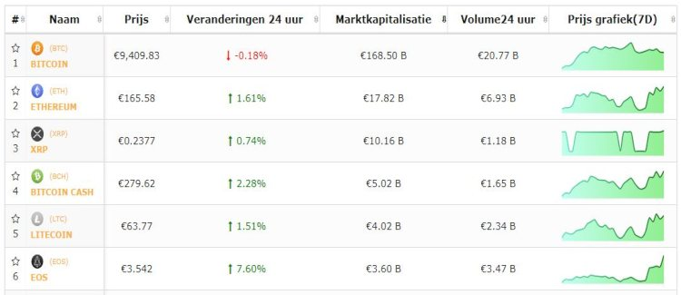 bitcoin-altcoin-top-5-koersen-na-weekend