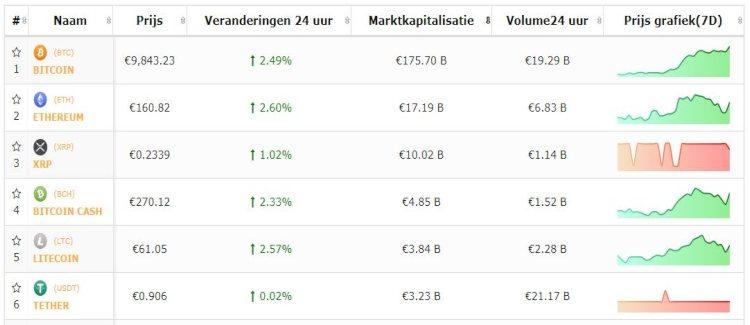 bitcoin-altcoin-top-5-koersen-stijgen