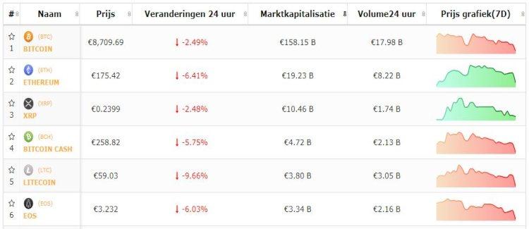 bitcoin-altcoin-top-5-negatieve-dag-weekkoersen