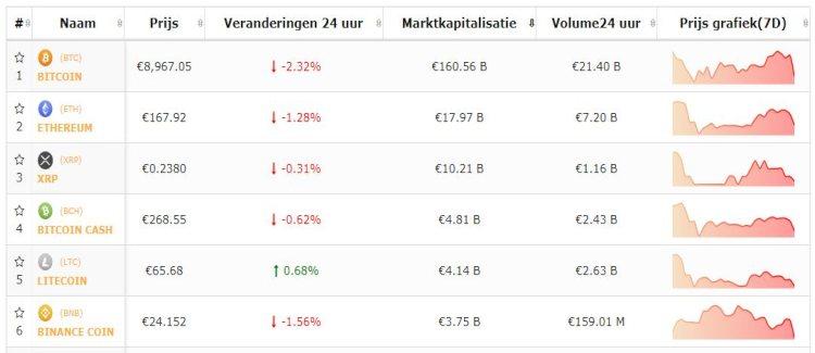 bitcoin-altcoins-top-5-22-8