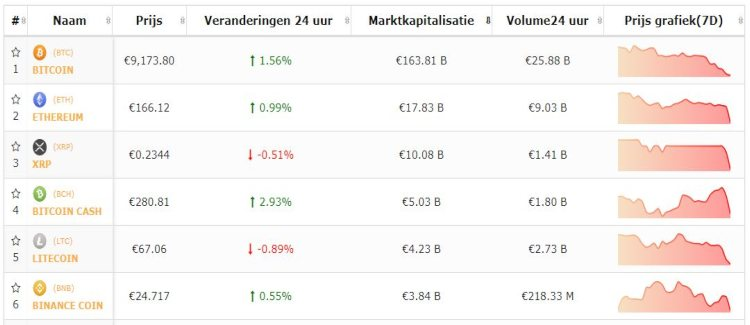 bitcoin-altcoins-top-5-herstellen