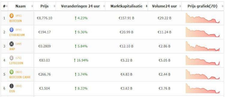 bitcoin-beursflits-bitcoin-stijgt-altcoins-stijgen-sneller