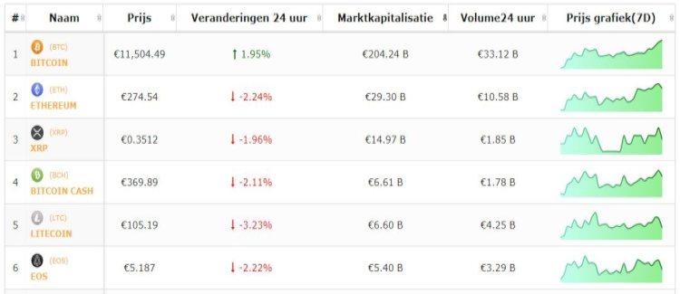 bitcoin-beursflits-koers-bitcoin-stijgt-altcoins-dalen