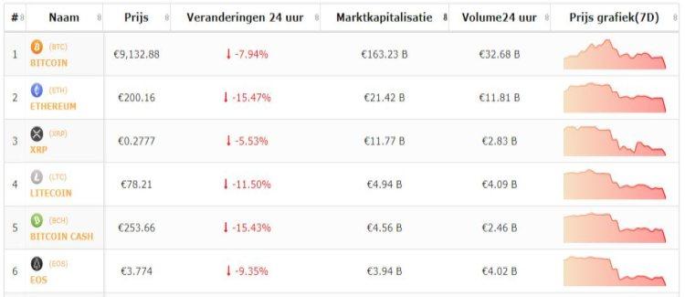 bitcoin-beursflits-koersen-dalen-15-7