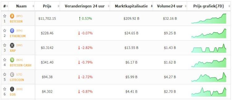 bitcoin-beursflits-live-koersen-6-8