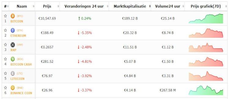 bitcoin-beursflits-live-koersen-9-8