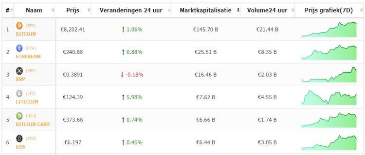 bitcoin-en-top-5-Altcoins 19-6